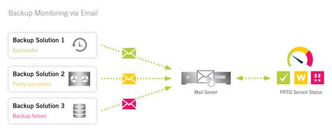 PRTG Network Monitor (KIO)